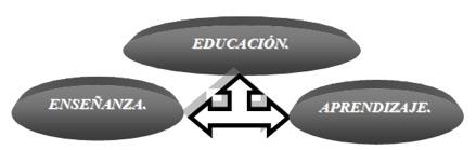 Educación, enseñanza y aprendizaje