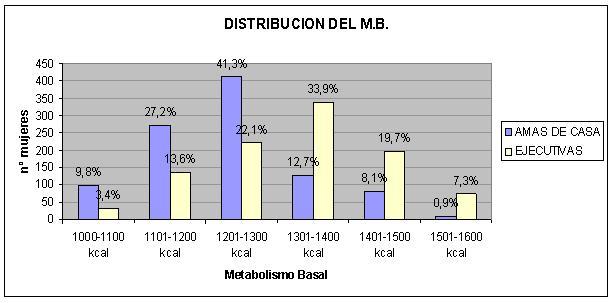 Estudio metabolismo basal amas de casa - ejecutivas
