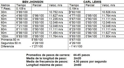 Entrenamiento y evaluación de la Velocidad